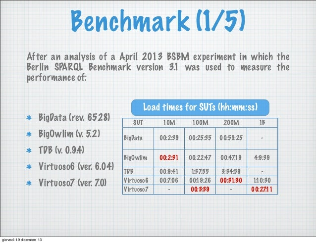 Benchmark (1/5) After an analysis of a April 2013 BSBM experiment in which the Berlin SPARQL Benchmark version 3.1 was use...