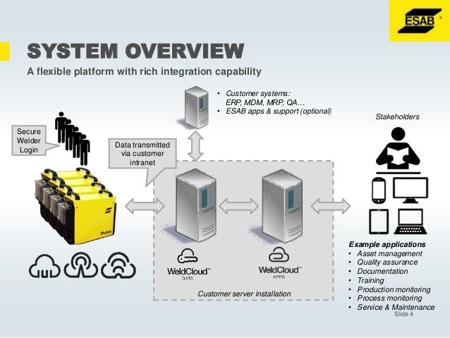 Weldcloud Online Weld Management Platform By Esab