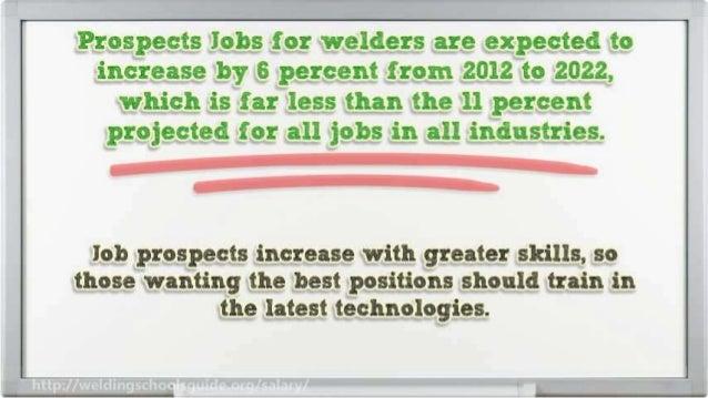 Welder Salary