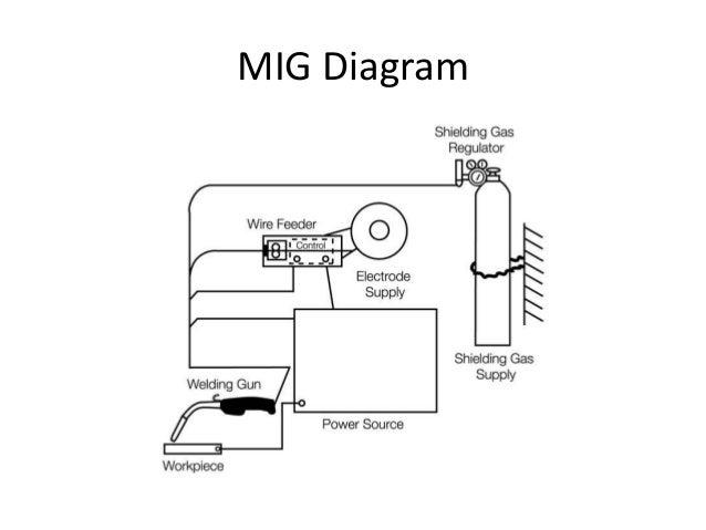 welding basics 20 638?cb=1405338376 welding basics mig welding machine diagram at bakdesigns.co