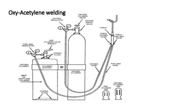 Oxy Acetylene Welding Equipment Diagram Wire Diagram