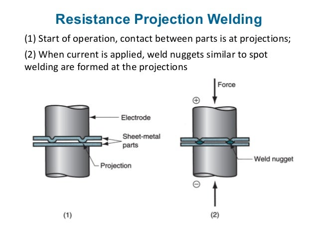 Advanced welding technology by rizvi