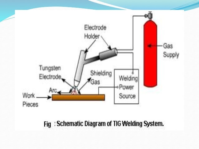 Advance Welding Process
