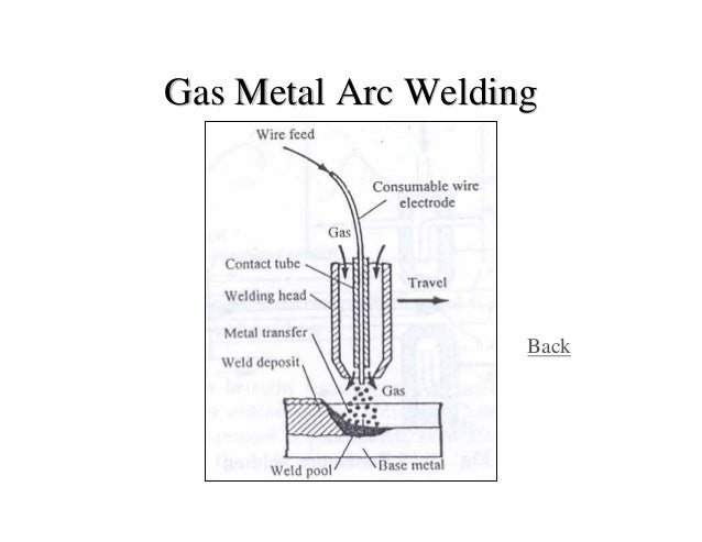 AWS Bookstore. AWS A5.32/A5.32M (2011) SPECIFICATION FOR WELDING SHIELDING GASES