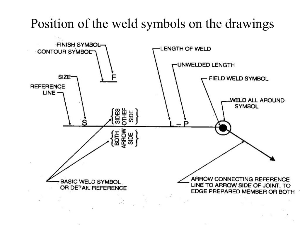 Weld joint symbols image collections symbol and sign ideas welding symbols buycottarizona image collections biocorpaavc Images