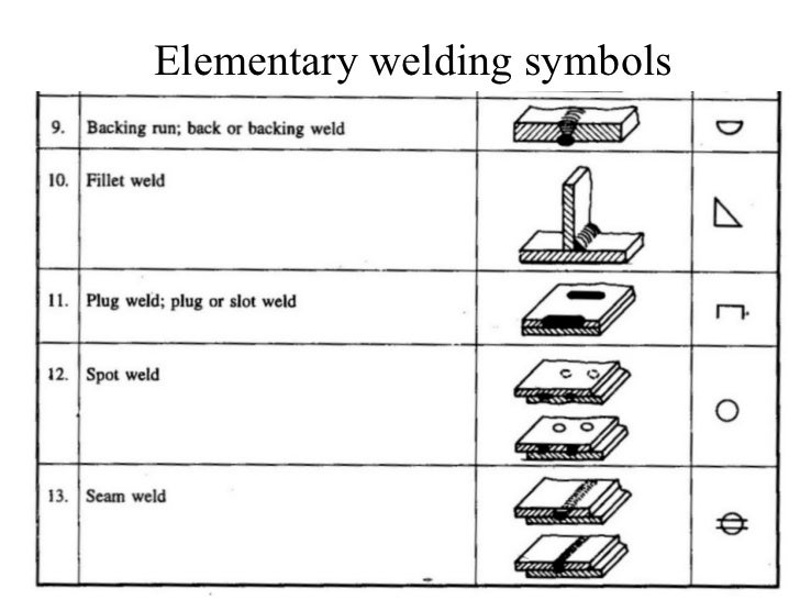 Welding Symbol Chart Denmarpulsar