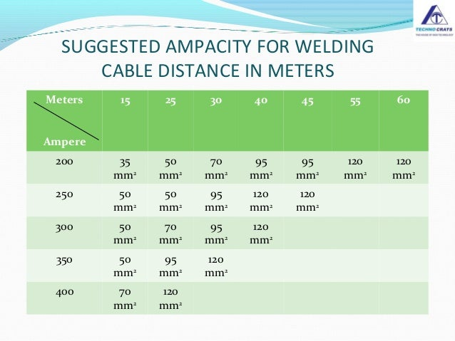 Welding Cable Selection Guide