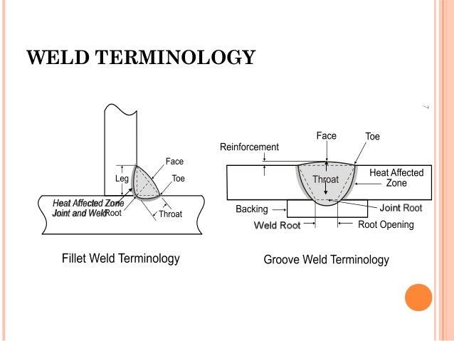 welding defects rh slideshare net Welding Defects Undercut Overlap Common Welding Defects