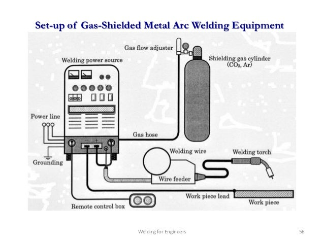 mig welding equipment diagram    welding    for engineers chapter 1     welding    for engineers chapter 1