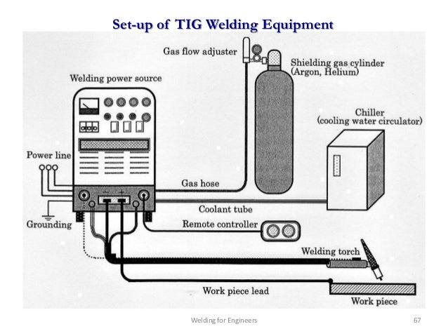 tig welding machine diagram wiring diagrams control TIG Welding Machine Setup welding for engineers chapter 1 vertical milling machine diagram tig welding machine diagram