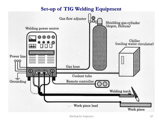 welding for engineers chapter 1
