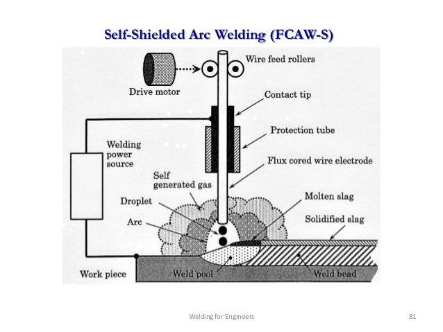 Self-Shielded Arc Welding