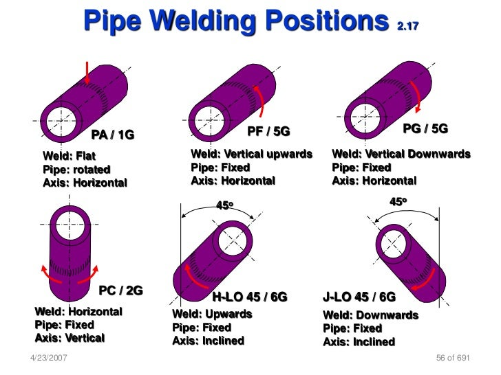 different types of pipe joints pdf free