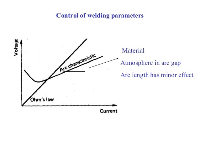 welding parameters Effect of pulsed current tig welding parameters on wwwtheijescom the ijes page 3 fig 2 i s-starting current, i.