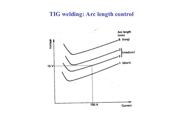 welding parameters International journal of scientific & technology research volume 4, issue 01 to optimize spot welding parameters required to minimize.