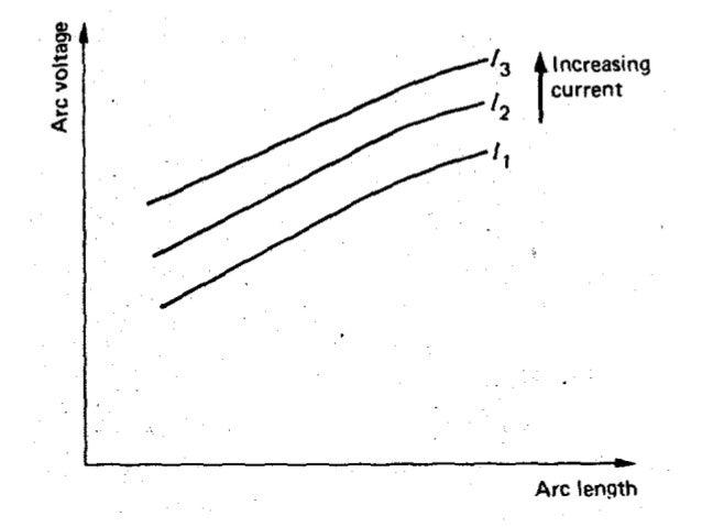 fusion welding parameters