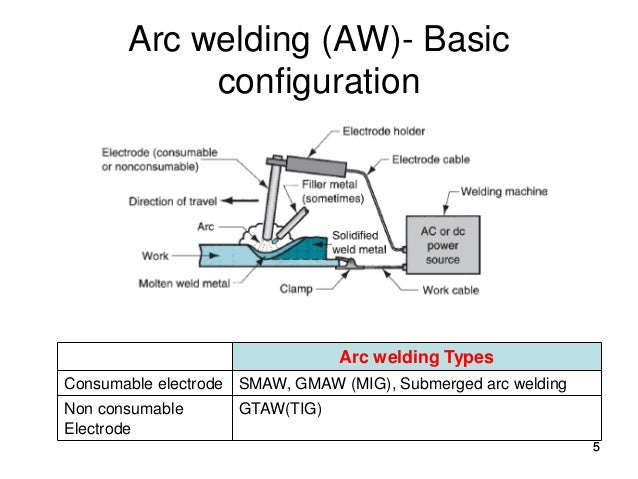 welding lectures 4 6 on welding electrode diagram Welding Electrode Diagram Basic for various welding operations; 5