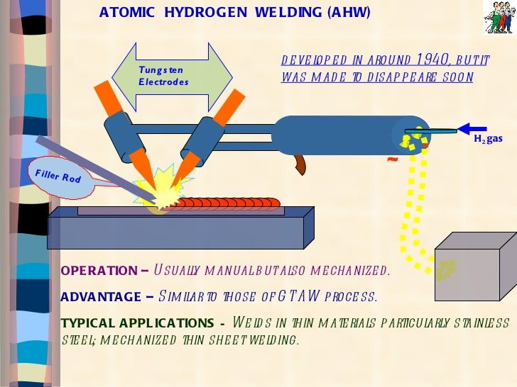 7 Types of Welding Processes | The Welding Pro
