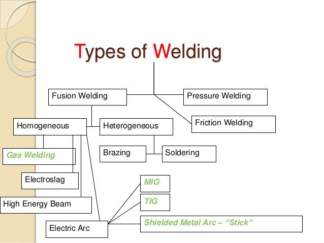 types of welding From forge welding with hammers in the middle ages, to the discovery of carbon arc welding in the 1800s, up to today's more contemporary types of welding, such as arc welding, resistance welding, solid state welding, and stud welding, there have been many advances in the field.