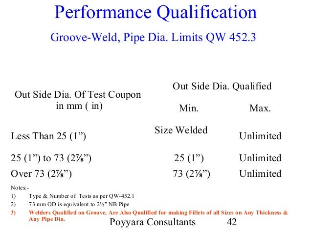Pipe test coupons / Baby diego coupons