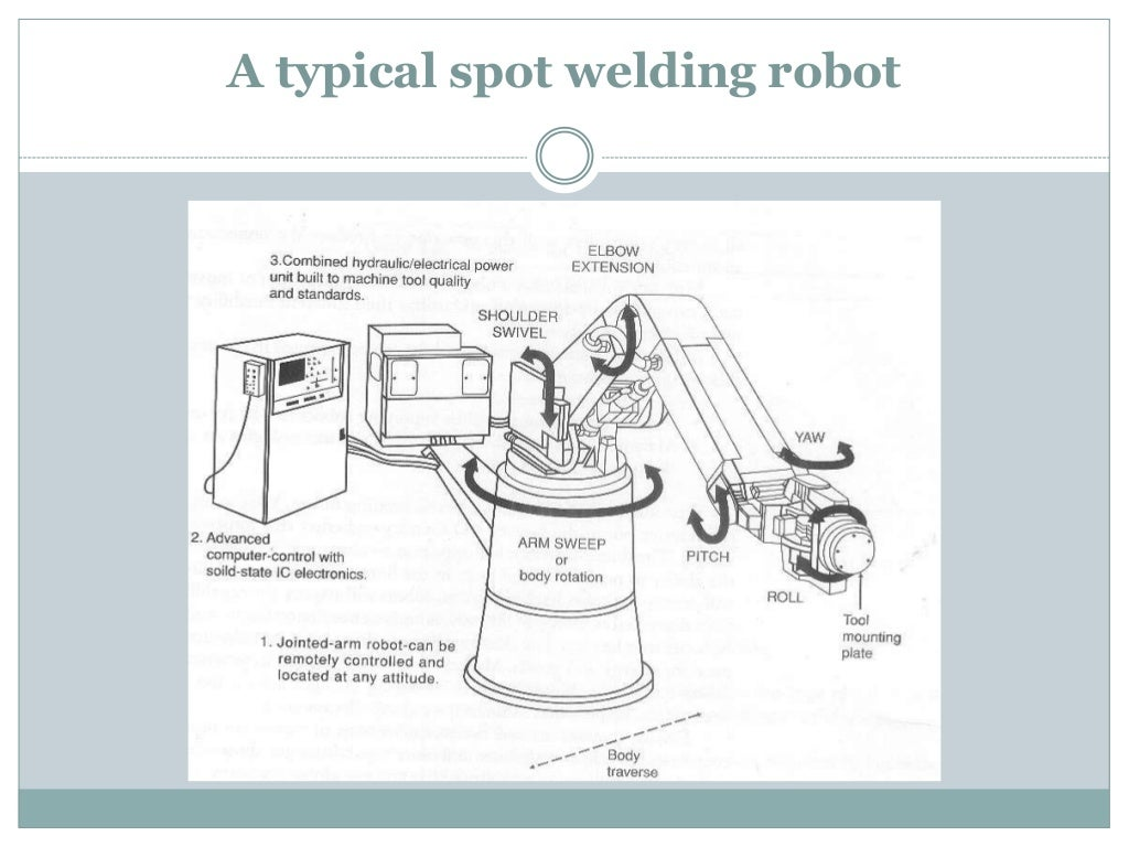 Welding Robots Block Diagram
