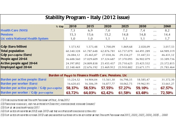 Stability Program - Italy (2012 issue)                                                % Gdp       2010           2015     ...