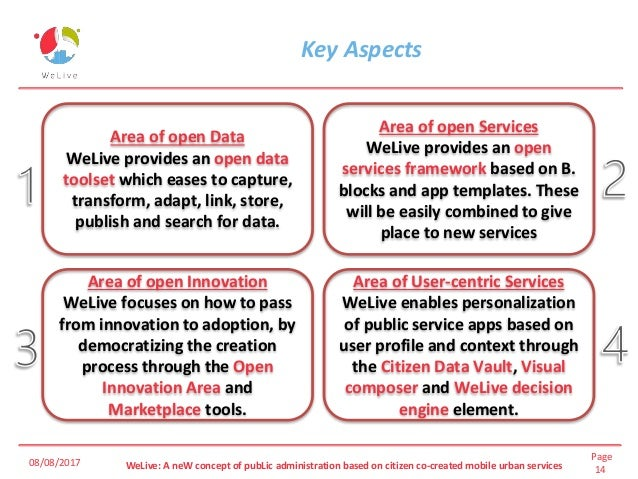 Page 14WeLive: A neW concept of pubLic administration based on citizen co-created mobile urban services Key Aspects 08/08/...