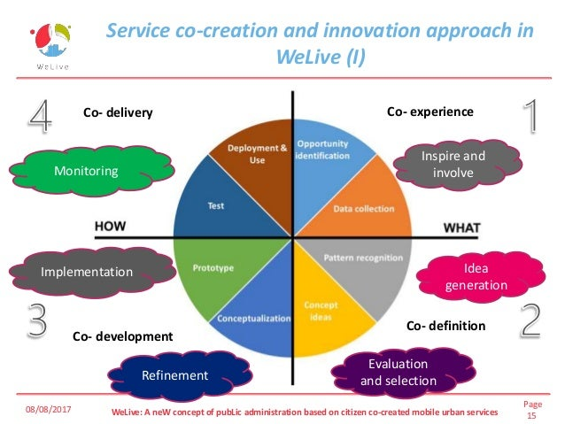 Page 15WeLive: A neW concept of pubLic administration based on citizen co-created mobile urban services Service co-creatio...
