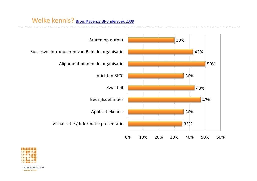 Welke kennis? Bron: Kadenza BI-onderzoek 2009                                Sturen op output                        30%  ...