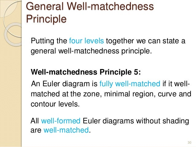 11 Which Statement Can You Conclude From The Euler Diagram