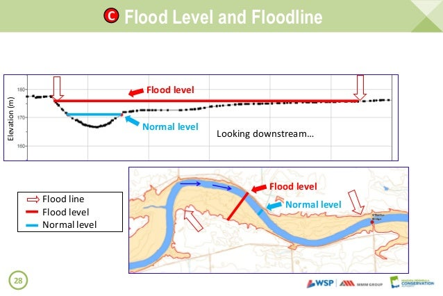 Welland River Floodplain Mapping Round Public Information Present - Flood line map