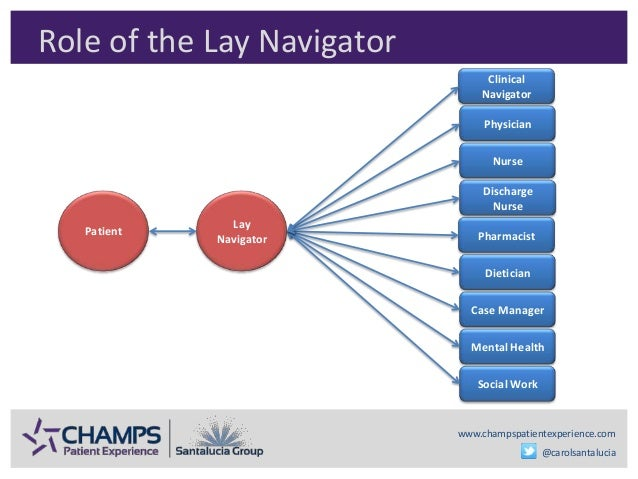 www.champspatientexperience.com @carolsantalucia Role of the Lay Navigator Patient Lay Navigator Physician Case Manager Nu...