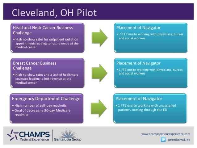 www.champspatientexperience.com @carolsantalucia Cleveland, OH Pilot Head and Neck Cancer Business Challenge • High no-sho...