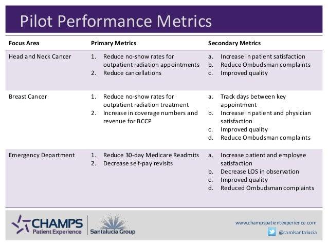 www.champspatientexperience.com @carolsantalucia Pilot Performance Metrics Focus Area Primary Metrics Secondary Metrics He...