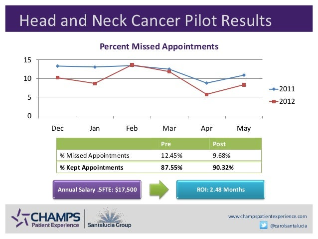 www.champspatientexperience.com @carolsantalucia Head and Neck Cancer Pilot Results Pre Post % Missed Appointments 12.45% ...