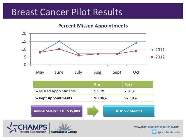www.champspatientexperience.com @carolsantalucia Breast Cancer Pilot Results 0 5 10 15 20 May June July Aug Sept Oct Perce...