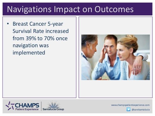 www.champspatientexperience.com @carolsantalucia • Breast Cancer 5-year Survival Rate increased from 39% to 70% once navig...