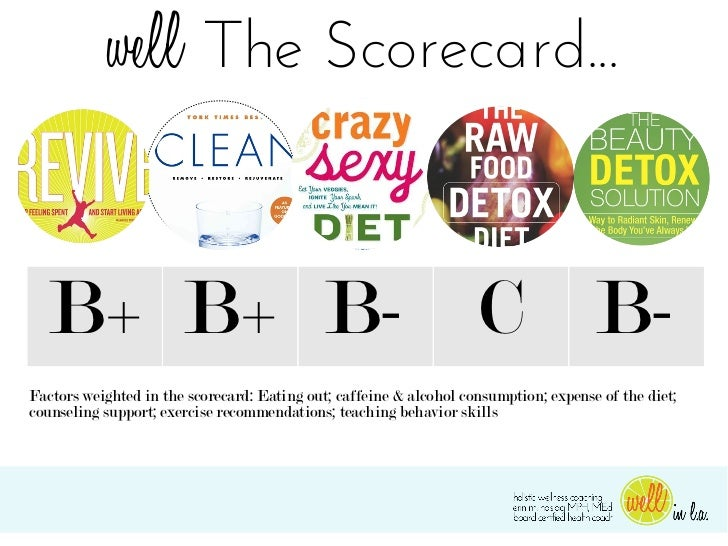 well The Scorecard...  B+ B+ B- C B-Factors weighted in the scorecard: Eating out; caffeine & alcohol consumption; expense...