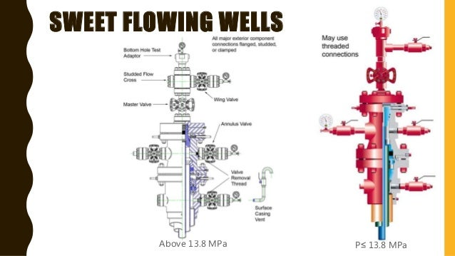 oil wellhead schematic