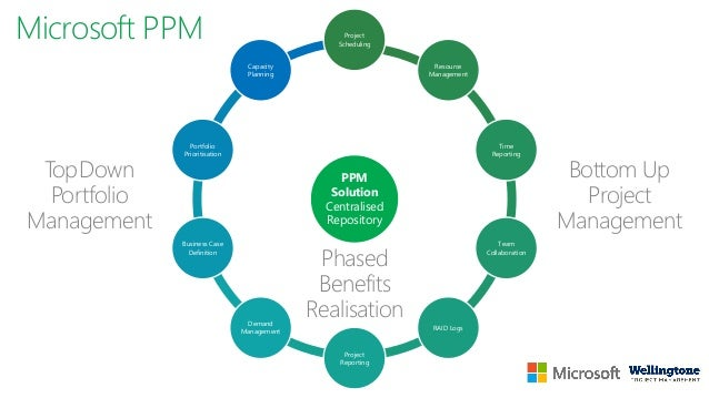 Live Demo Reporting Collaboration Overview Resource Management