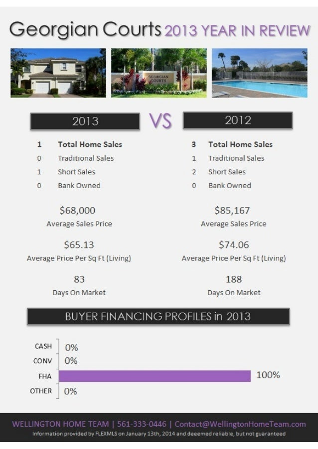 Wellington Florida Real Estate 2013 Year in Review
