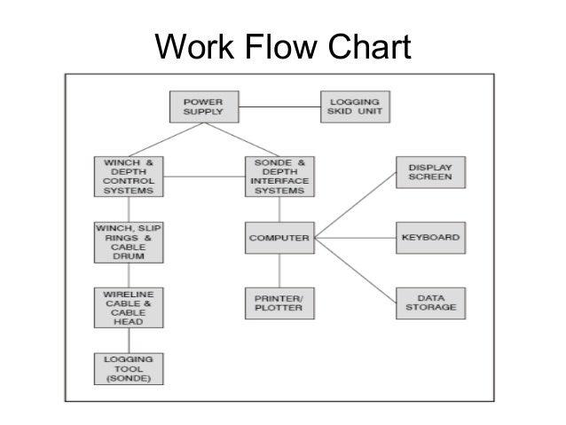 petroleum engineering flowchart - flowchart in word