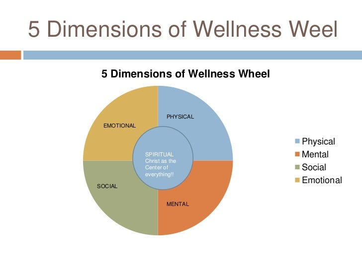 5 Dimensions of Wellness Weel<br />