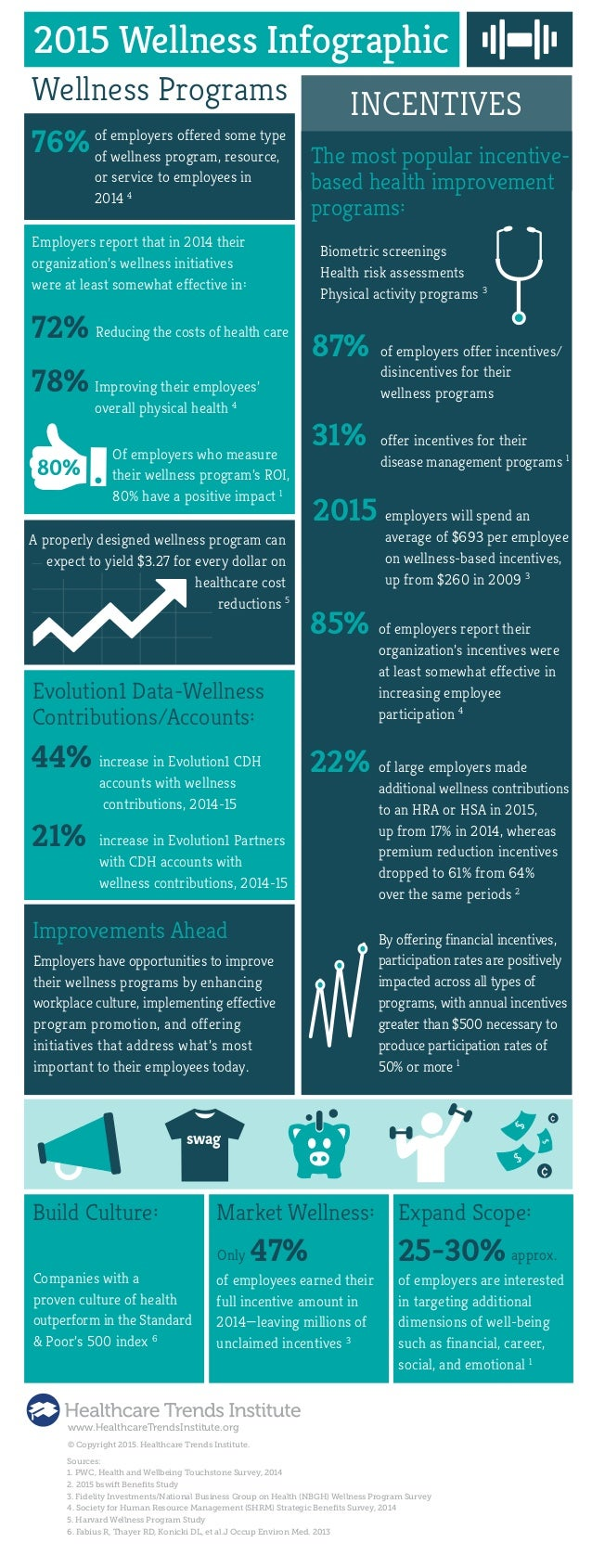 2015 Wellness Infographic 76% Wellness Programs of employers offered some type of wellness program, resource, or service t...