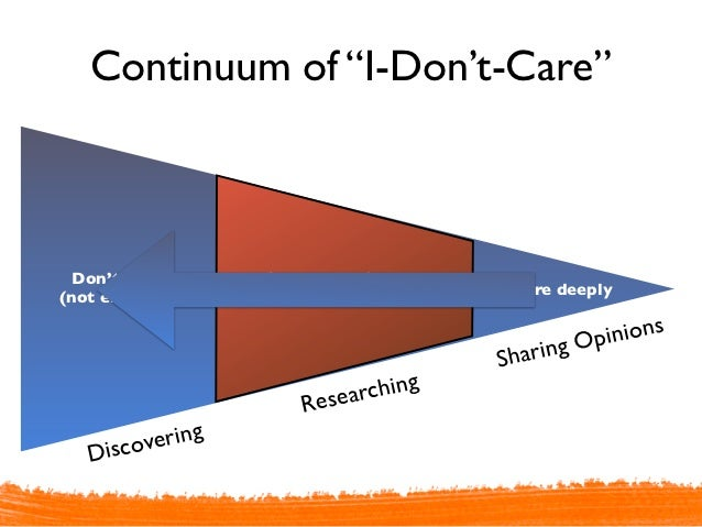 """Continuum of """"I-Don't-Care""""  Don't Care      Care somewhat                                     Care deeply(not engaged)   ..."""