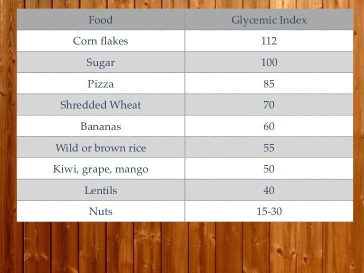 Food           Glycemic Index   Corn flakes             112      Sugar               100      Pizza               85 Shredd...
