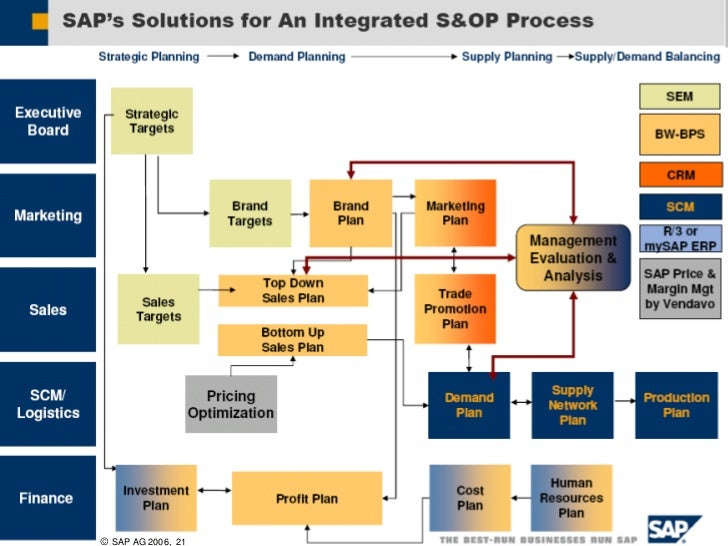 sap ag 2006 Gfedc 16 mins (50 steps) dec 1, 2006 after completing this sap tutor session, you will be able to explain how afs can be integrated with quality management.