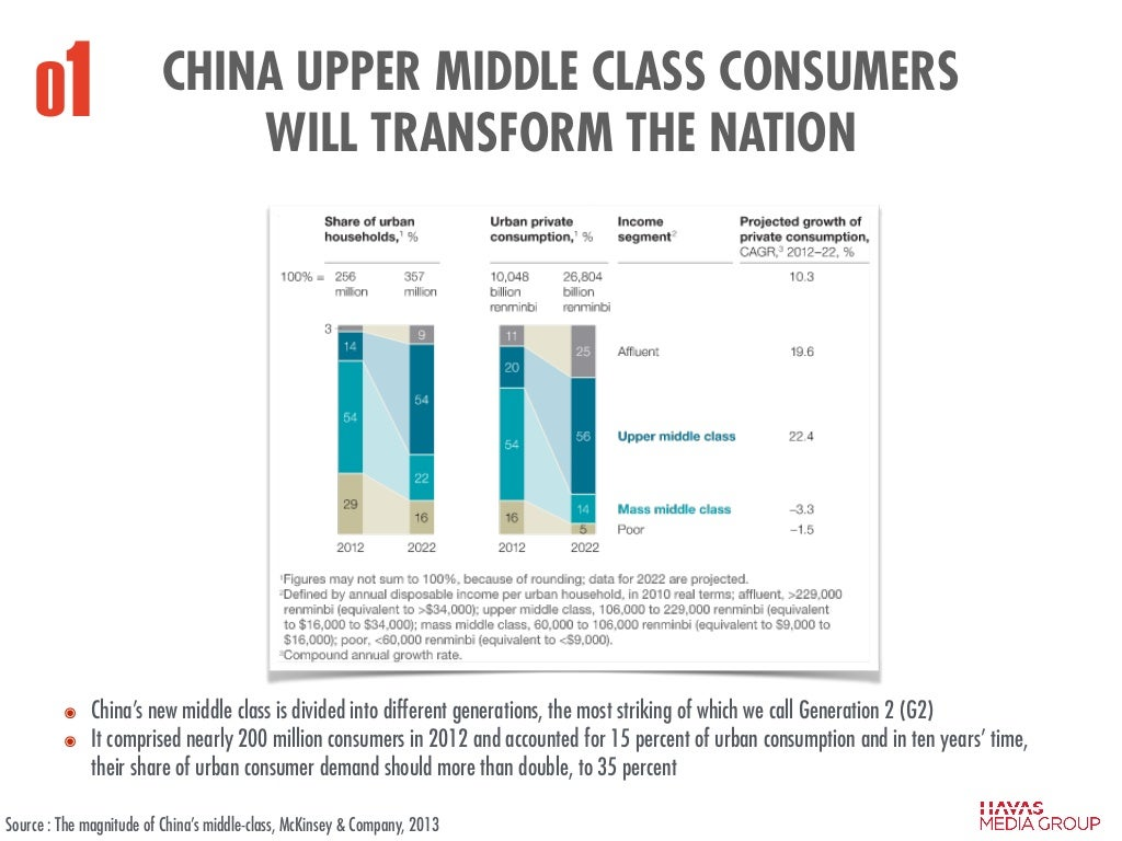 classism upper middle class Upper-middle class: the portion of the middle class with higher incomes due to professional jobs and/or investment income lower-middle class: the portion of the middle class with lower and less stable incomes due to lower-skilled or unstable employment.