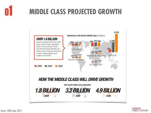 MIDDLE CLASS PROJECTED GROWTH01 Source : OECD, Jana, 2013