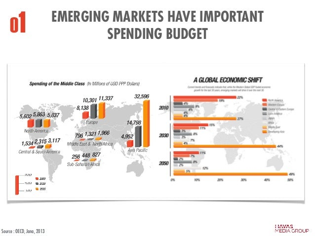 EMERGING MARKETS HAVE IMPORTANT SPENDING BUDGET Source : OECD, Jana, 2013 01